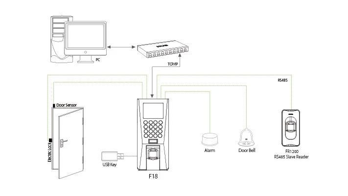 Tính năng của sản phẩm Wise Eye WSE 950A
